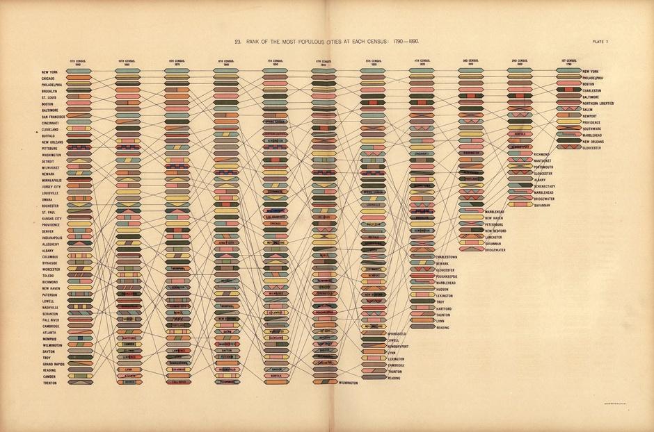 modern beauty data visualization