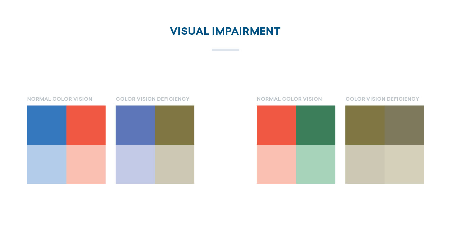 color in maps: visual impairment